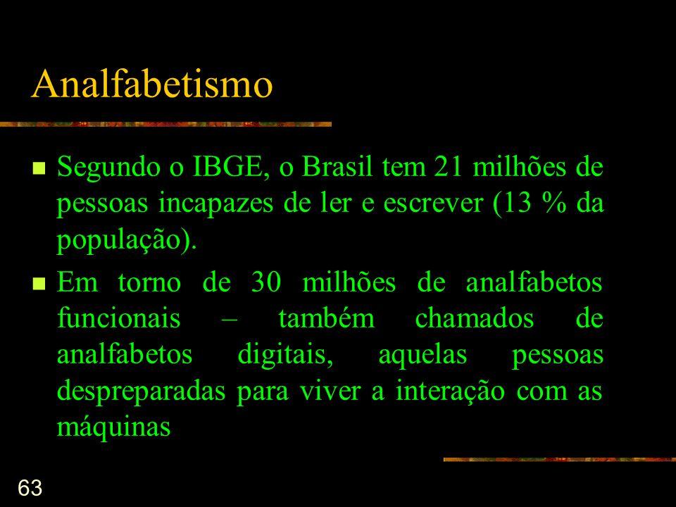 63 Analfabetismo Segundo o IBGE, o Brasil tem 21 milhões de pessoas incapazes de ler e escrever (13 % da população). Em torno de 30 milhões de analfab