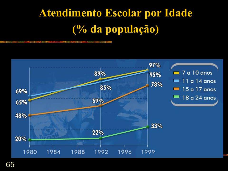 65 Atendimento Escolar por Idade (% da população)