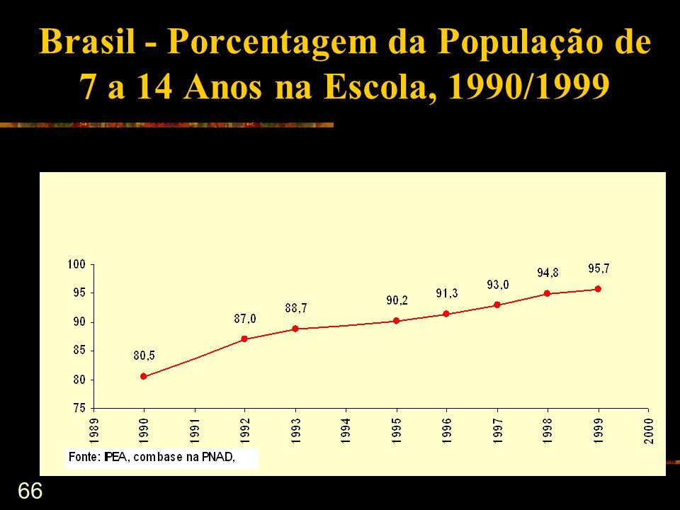 66 Brasil - Porcentagem da População de 7 a 14 Anos na Escola, 1990/1999