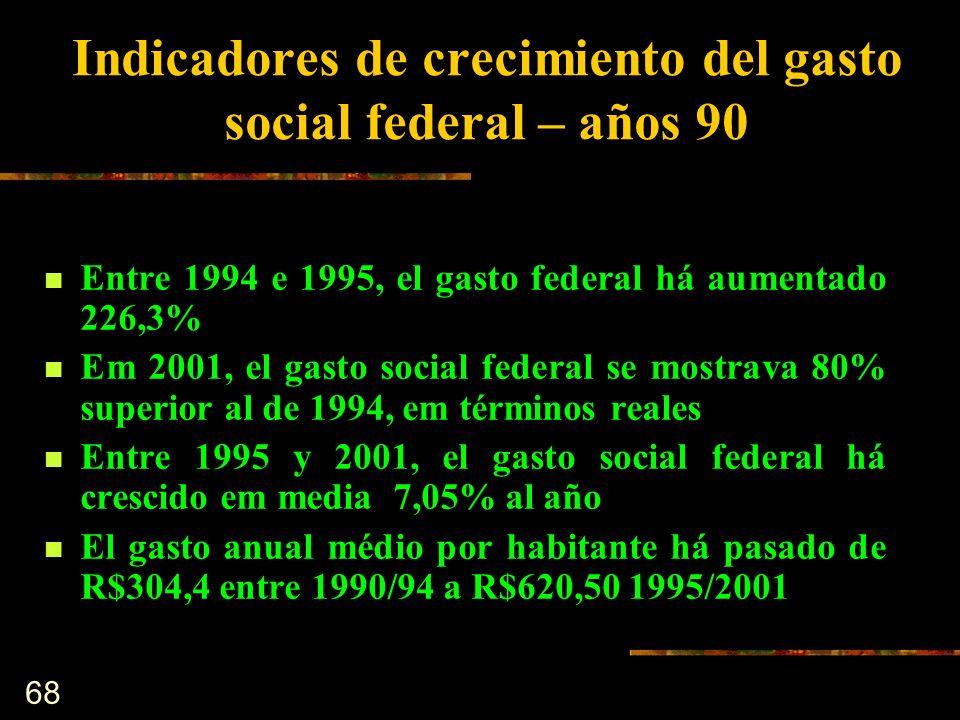68 Indicadores de crecimiento del gasto social federal – años 90 Entre 1994 e 1995, el gasto federal há aumentado 226,3% Em 2001, el gasto social fede