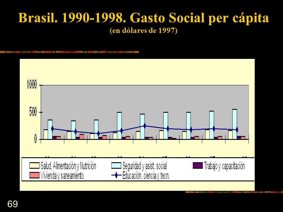 69 Brasil. 1990-1998. Gasto Social per cápita (en dólares de 1997)