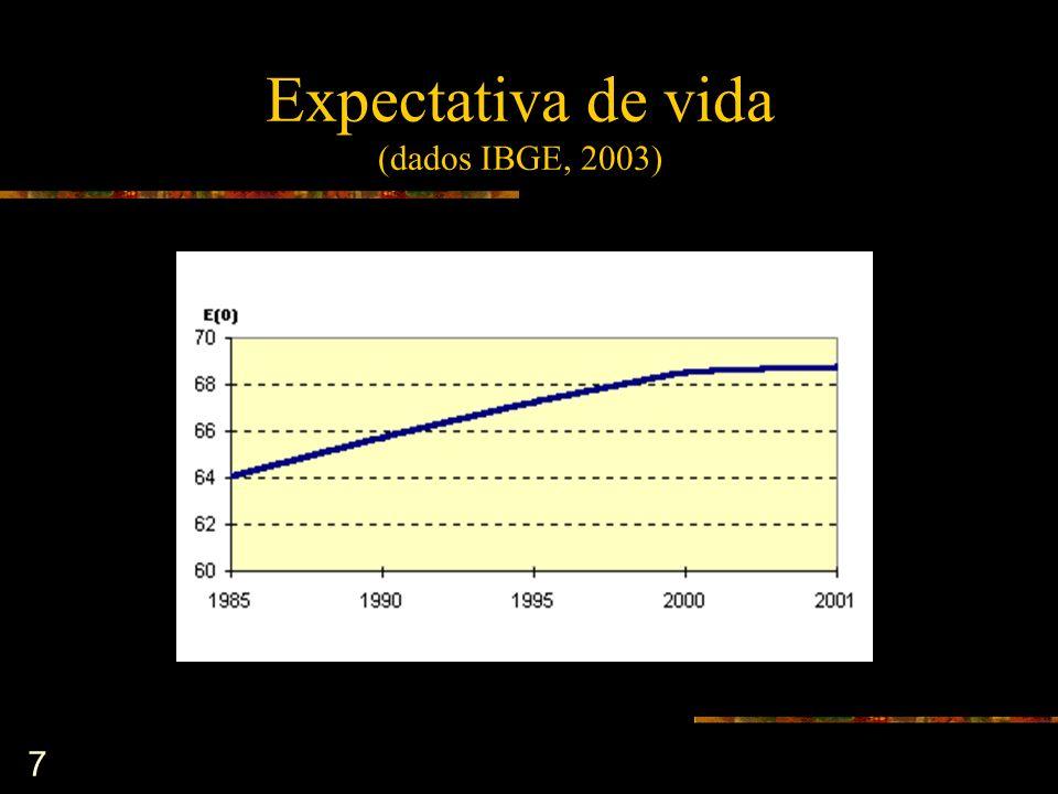 7 Expectativa de vida (dados IBGE, 2003)