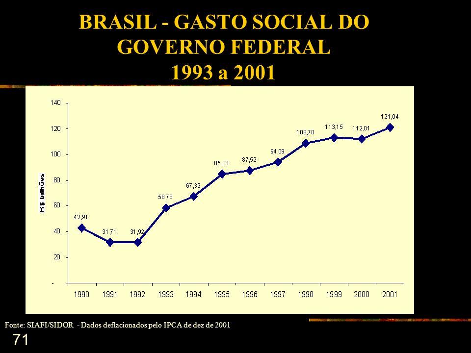71 BRASIL - GASTO SOCIAL DO GOVERNO FEDERAL 1993 a 2001 Fonte: SIAFI/SIDOR - Dados deflacionados pelo IPCA de dez de 2001