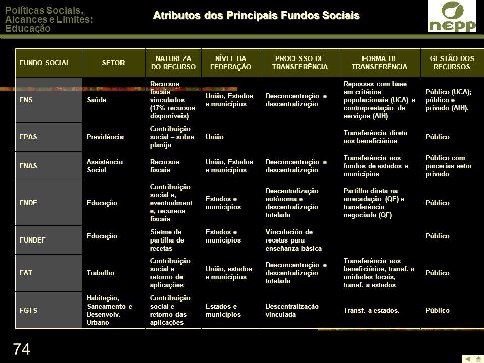 74 Políticas Sociais, Alcances e Limites: Educação Atributos dos Principais Fundos Sociais Público Vinculación de recetas para enseñanza básica Estado