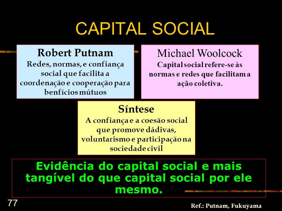 77 Robert Putnam Redes, normas, e confiança social que facilita a coordenação e cooperação para benfícios mútuos Michael Woolcock Capital social refer