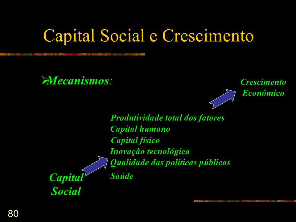80 Capital Social e Crescimento Produtividade total dos fatores Capital humano Capital físico Inovação tecnológica Qualidade das políticas públicas Me