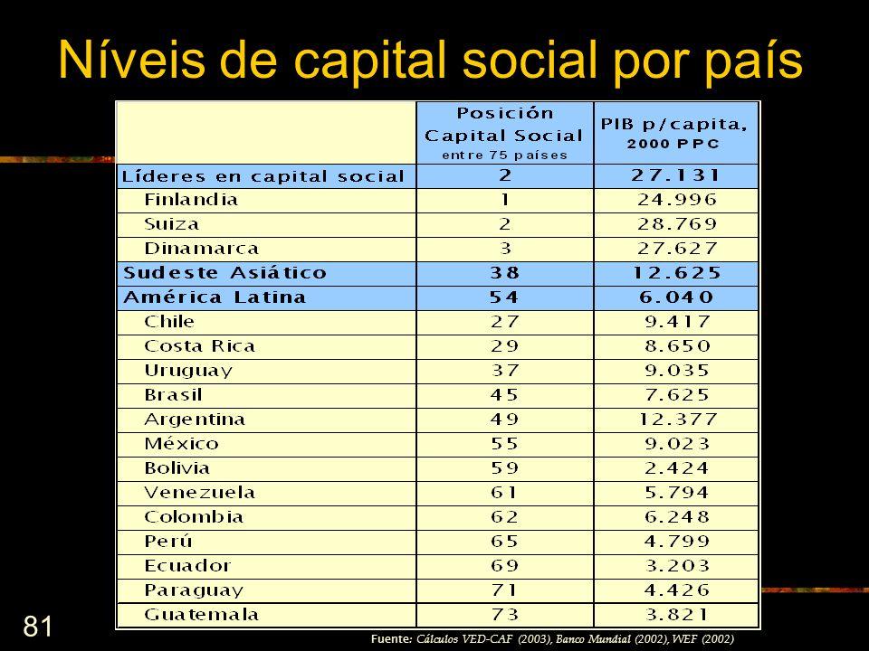 81 Fuente : Cálculos VED-CAF (2003), Banco Mundial (2002), WEF (2002) Níveis de capital social por país