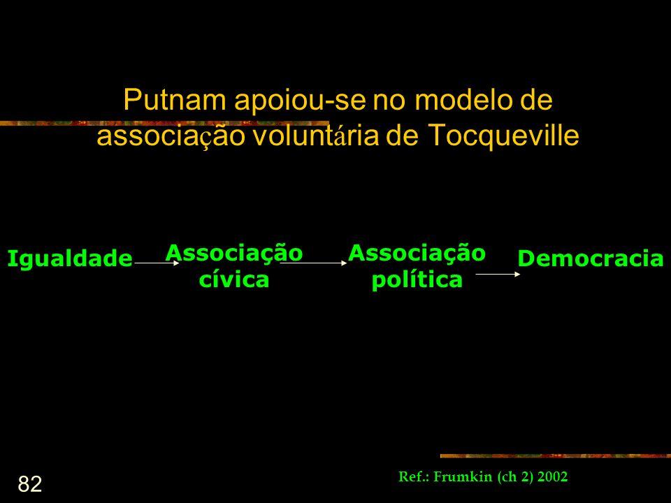 82 Putnam apoiou-se no modelo de associa ç ão volunt á ria de Tocqueville Ref.: Frumkin (ch 2) 2002 Igualdade Associação cívica Associação política De