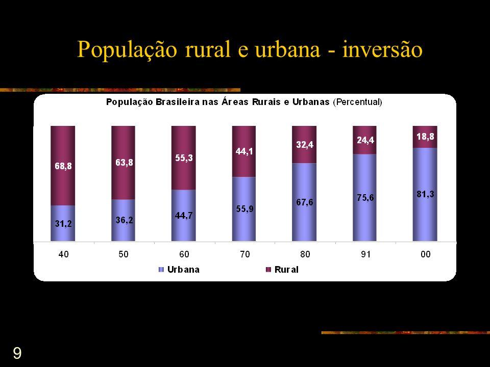 70 BRASIL - GASTO SOCIAL DO GOVERNO FEDERAL 1993 a 2001 - per capita Fonte: SIAFI/SIDOR - Dados deflacionados pelo IPCA de dez de 2001