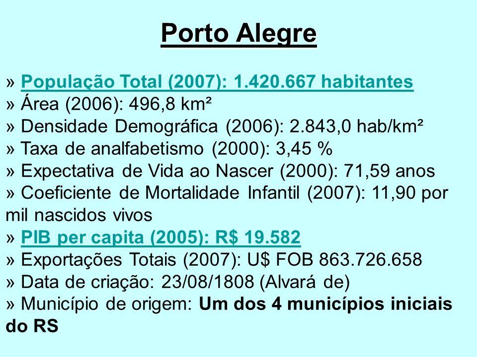 Porto Alegre » População Total (2007): 1.420.667 habitantes » Área (2006): 496,8 km² » Densidade Demográfica (2006): 2.843,0 hab/km² » Taxa de analfabetismo (2000): 3,45 % » Expectativa de Vida ao Nascer (2000): 71,59 anos » Coeficiente de Mortalidade Infantil (2007): 11,90 por mil nascidos vivos » PIB per capita (2005): R$ 19.582 » Exportações Totais (2007): U$ FOB 863.726.658 » Data de criação: 23/08/1808 (Alvará de) » Município de origem: Um dos 4 municípios iniciais do RSPopulação Total (2007): 1.420.667 habitantesPIB per capita (2005): R$ 19.582