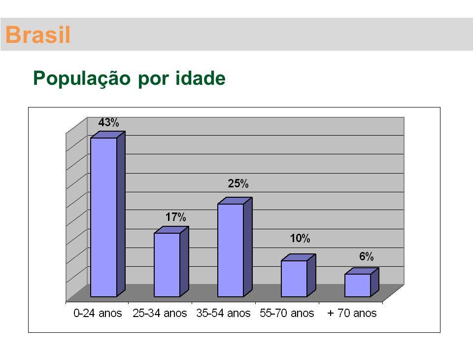 População por idade Brasil