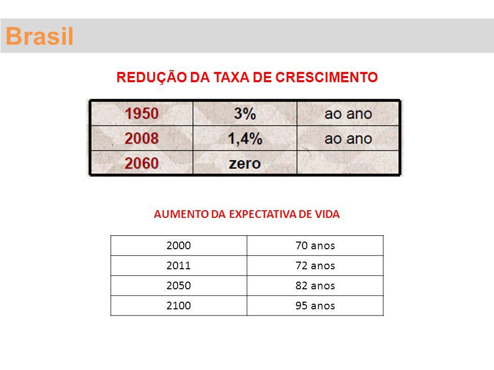 REDUÇÃO DA TAXA DE CRESCIMENTO AUMENTO DA EXPECTATIVA DE VIDA 200070 anos 201172 anos 205082 anos 210095 anos Brasil