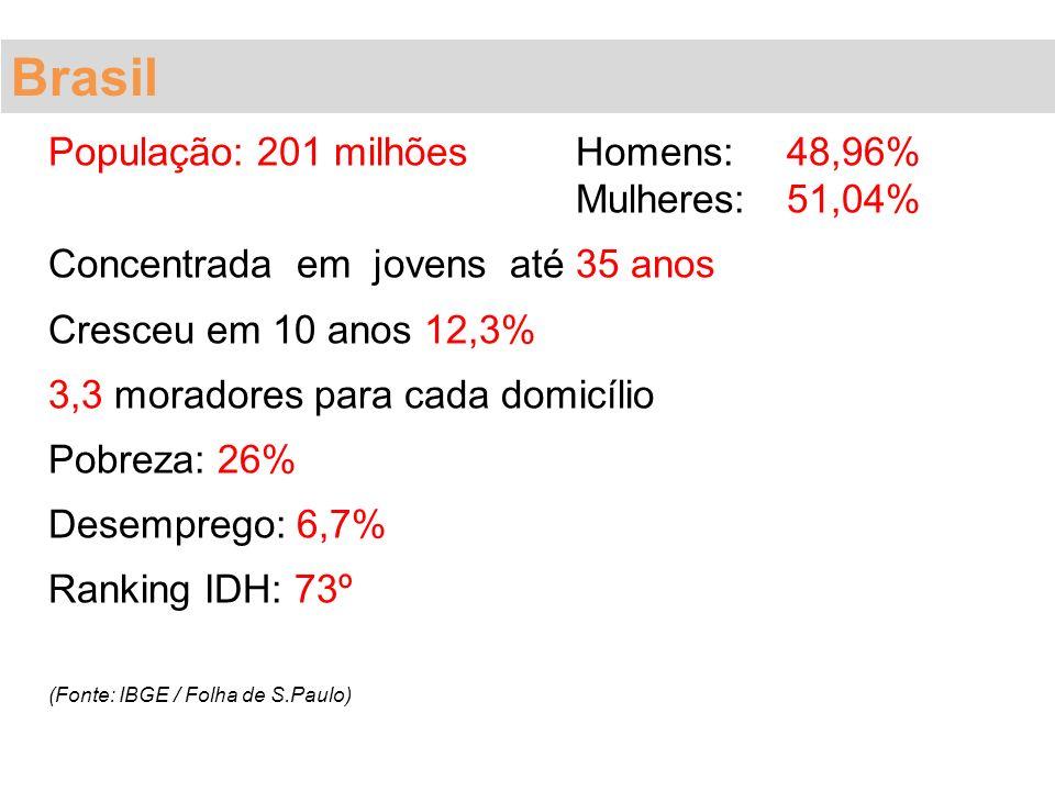População: 201 milhõesHomens: 48,96% Mulheres: 51,04% Concentrada em jovens até 35 anos Cresceu em 10 anos 12,3% 3,3 moradores para cada domicílio Pob