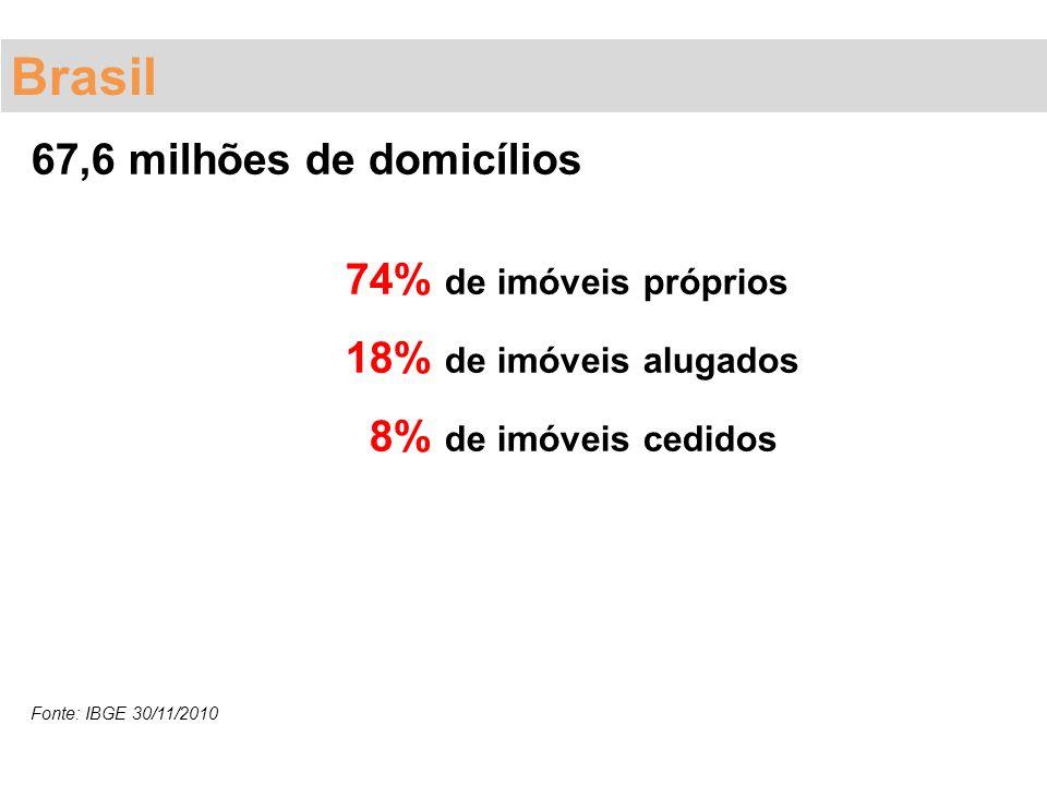 67,6 milhões de domicílios 74% de imóveis próprios 18% de imóveis alugados 8% de imóveis cedidos Fonte: IBGE 30/11/2010 Brasil