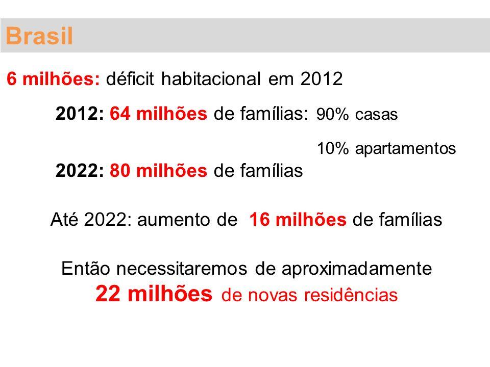 6 milhões: déficit habitacional em 2012 2012: 64 milhões de famílias: 90% casas 10% apartamentos 2022: 80 milhões de famílias Até 2022: aumento de 16