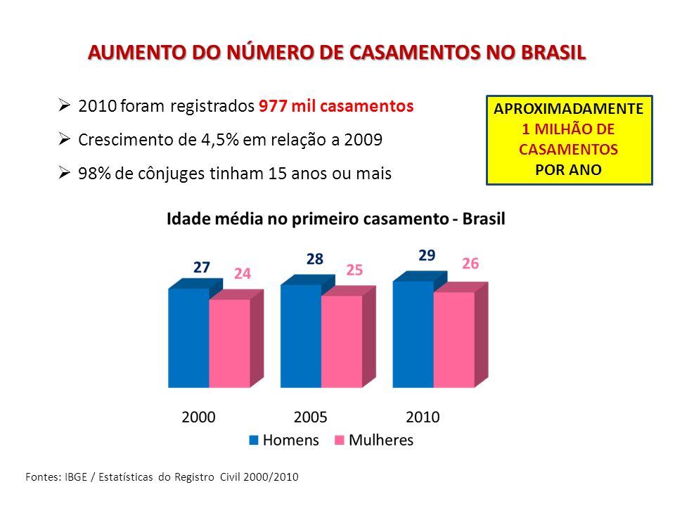 AUMENTO DO NÚMERO DE CASAMENTOS NO BRASIL 2010 foram registrados 977 mil casamentos Crescimento de 4,5% em relação a 2009 98% de cônjuges tinham 15 an