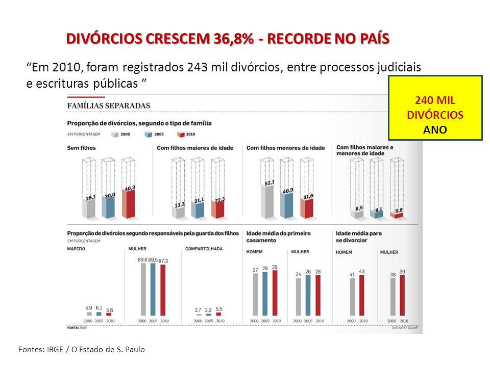 DIVÓRCIOS CRESCEM 36,8% - RECORDE NO PAÍS Fontes: IBGE / O Estado de S. Paulo Em 2010, foram registrados 243 mil divórcios, entre processos judiciais