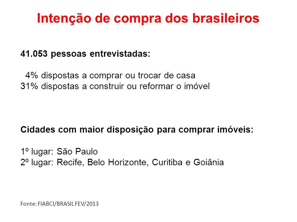 Intenção de compra dos brasileiros 41.053 pessoas entrevistadas: 4% dispostas a comprar ou trocar de casa 31% dispostas a construir ou reformar o imóv