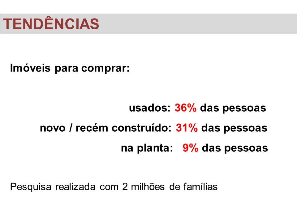 Imóveis para comprar: usados: 36% das pessoas novo / recém construído: 31% das pessoas na planta: 9% das pessoas Pesquisa realizada com 2 milhões de f