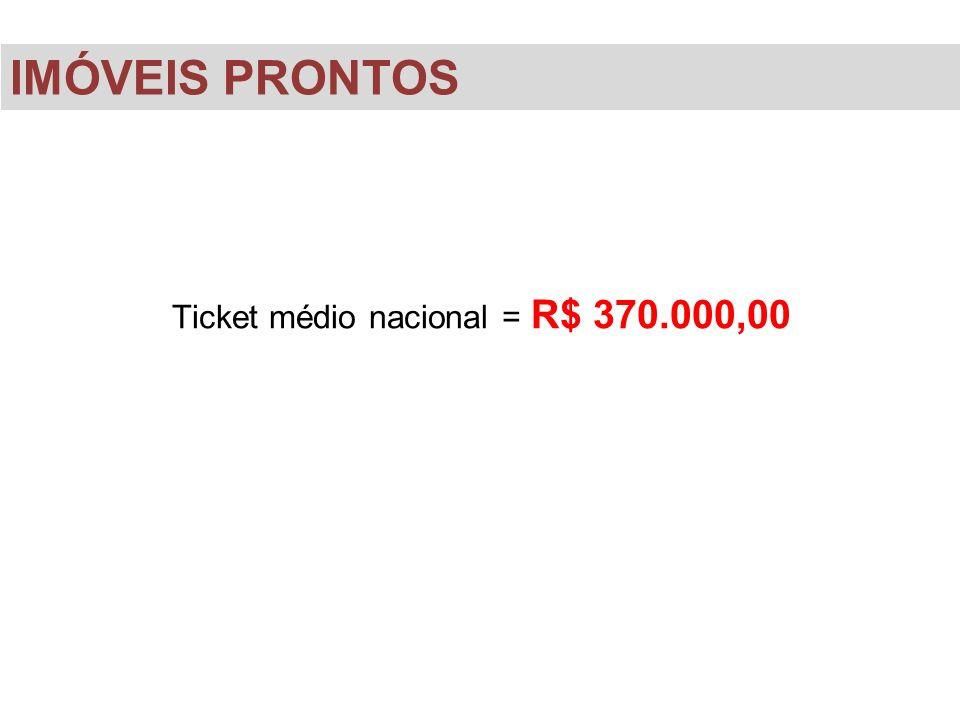 Ticket médio nacional = R$ 370.000,00 IMÓVEIS PRONTOS