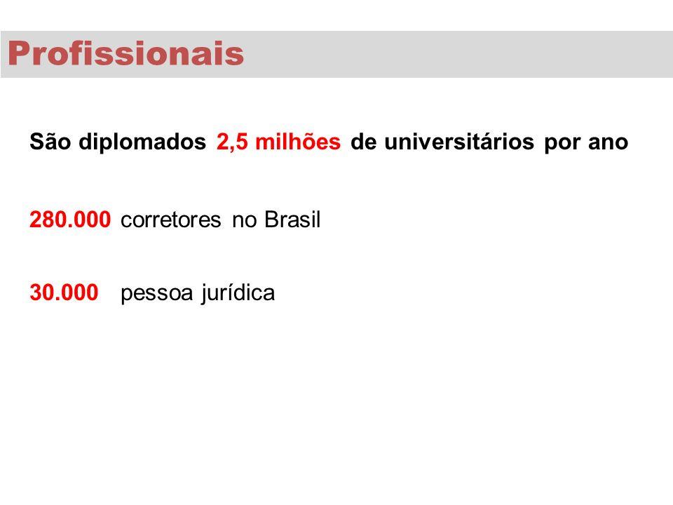 São diplomados 2,5 milhões de universitários por ano 280.000 corretores no Brasil 30.000 pessoa jurídica Profissionais