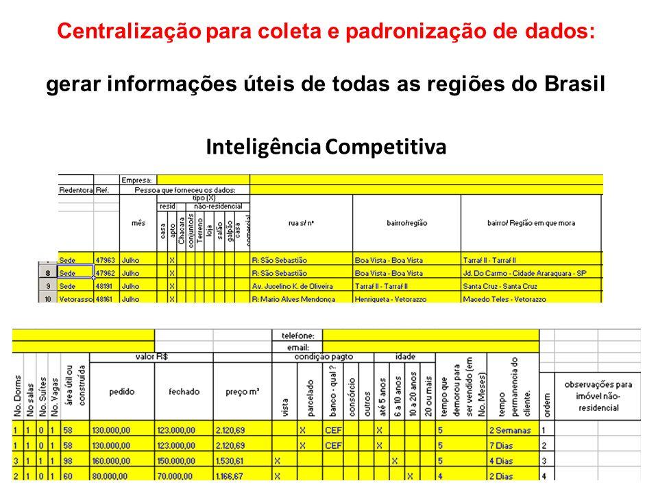 Inteligência Competitiva Centralização para coleta e padronização de dados: gerar informações úteis de todas as regiões do Brasil