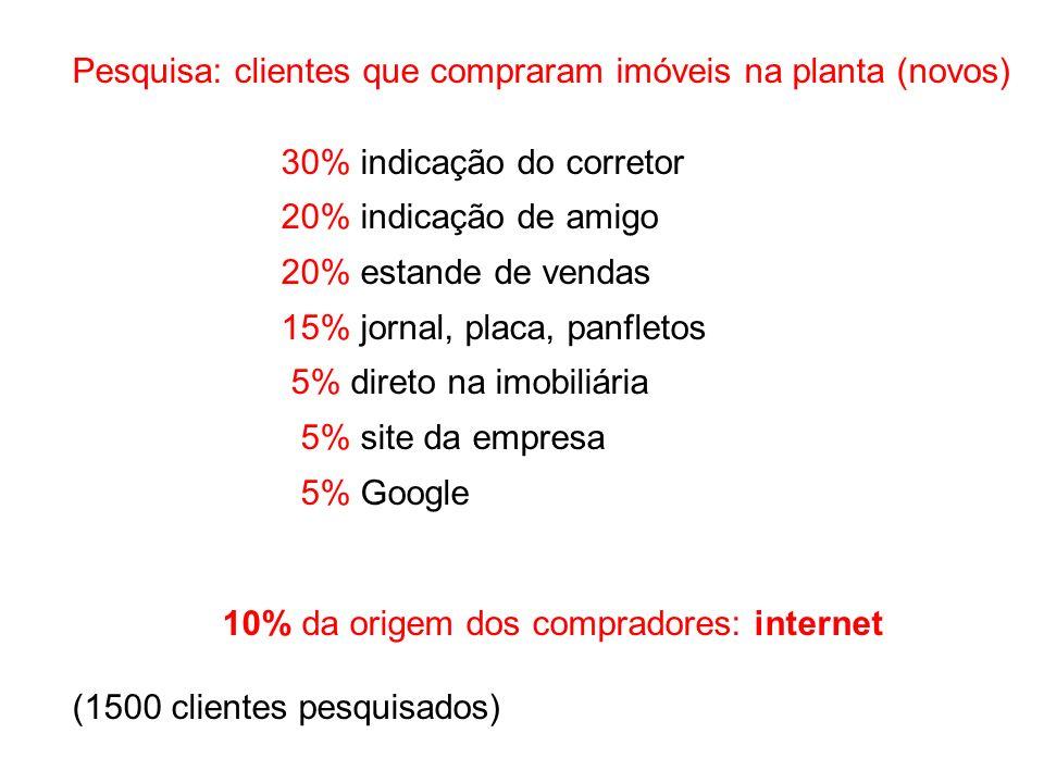 Pesquisa: clientes que compraram imóveis na planta (novos) 30% indicação do corretor 20% indicação de amigo 20% estande de vendas 15% jornal, placa, p