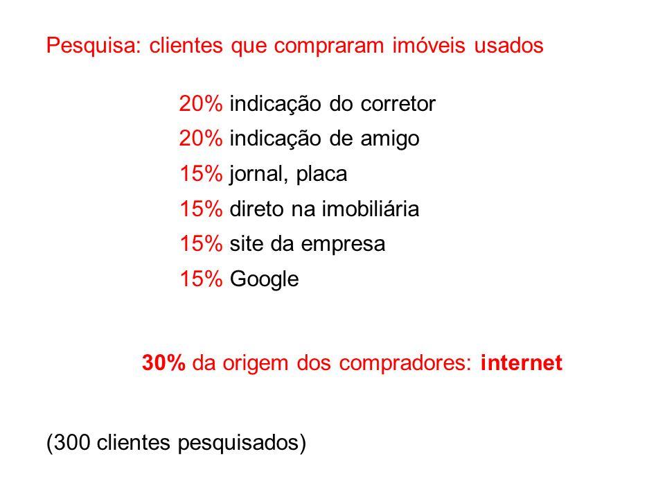 Pesquisa: clientes que compraram imóveis usados 20% indicação do corretor 20% indicação de amigo 15% jornal, placa 15% direto na imobiliária 15% site