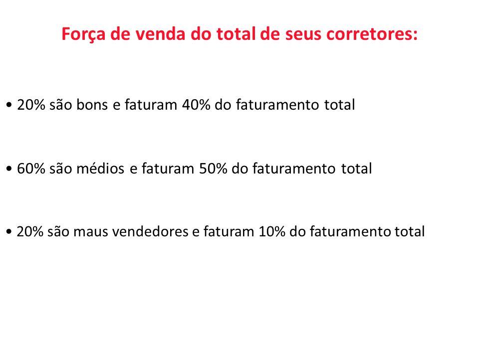 Força de venda do total de seus corretores: 20% são bons e faturam 40% do faturamento total 60% são médios e faturam 50% do faturamento total 20% são