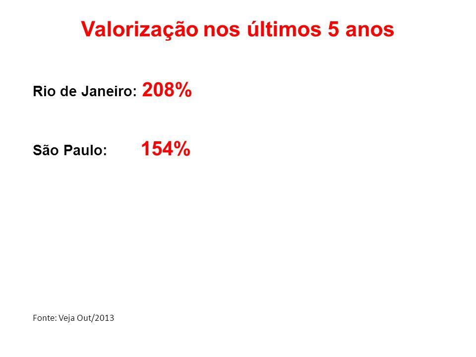Valorização nos últimos 5 anos Rio de Janeiro: 208% São Paulo: 154% Fonte: Veja Out/2013