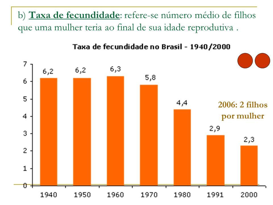 b) Taxa de fecundidade: refere-se número médio de filhos que uma mulher teria ao final de sua idade reprodutiva. 2006: 2 filhos por mulher
