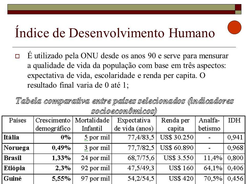 Índice de Desenvolvimento Humano É utilizado pela ONU desde os anos 90 e serve para mensurar a qualidade de vida da população com base em três aspecto
