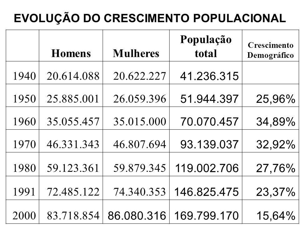 EVOLUÇÃO DO CRESCIMENTO POPULACIONAL HomensMulheres População total Crescimento Demográfico 194020.614.08820.622.227 41.236.315 195025.885.00126.059.3