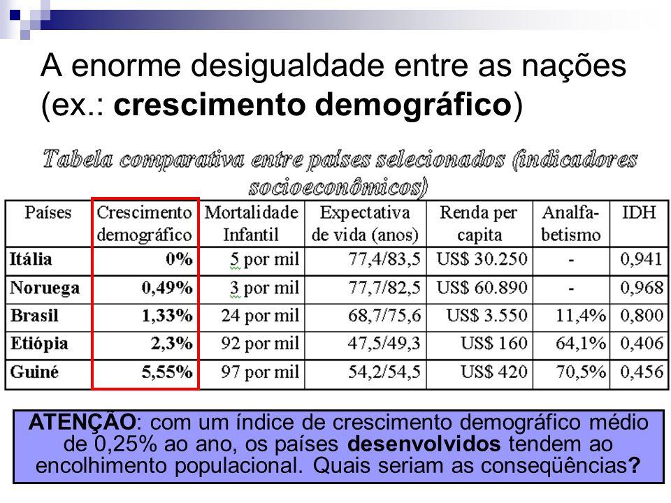 A enorme desigualdade entre as nações (ex.: crescimento demográfico) ATENÇÃO: com um índice de crescimento demográfico médio de 0,25% ao ano, os paíse