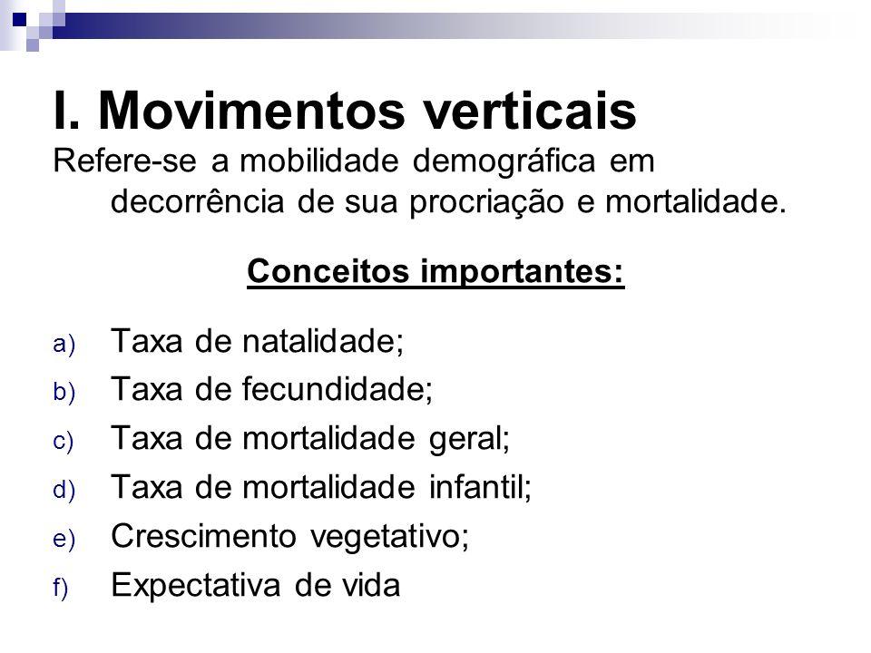 I. Movimentos verticais Refere-se a mobilidade demográfica em decorrência de sua procriação e mortalidade. Conceitos importantes: a) Taxa de natalidad