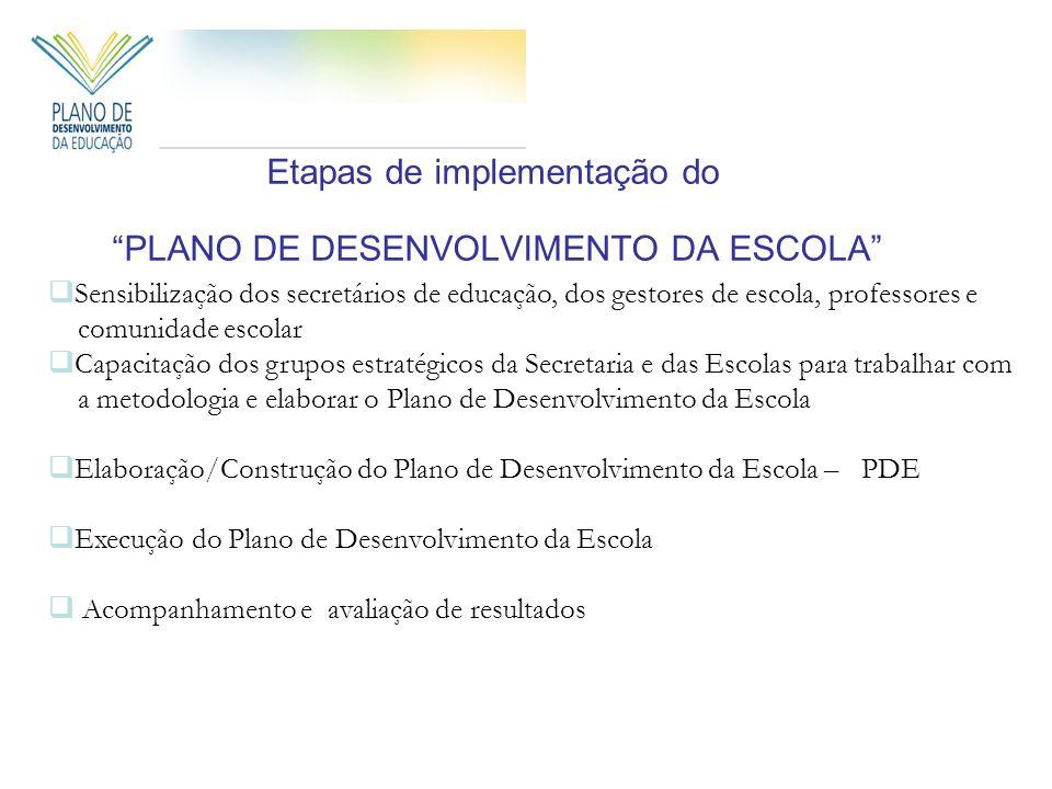 Etapas de implementação do PLANO DE DESENVOLVIMENTO DA ESCOLA Sensibilização dos secretários de educação, dos gestores de escola, professores e comuni
