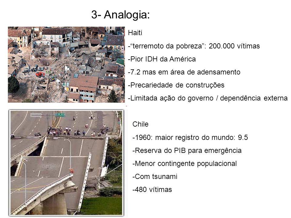 3- Analogia: Haiti -terremoto da pobreza: 200.000 vítimas -Pior IDH da América -7.2 mas em área de adensamento -Precariedade de construções -Limitada