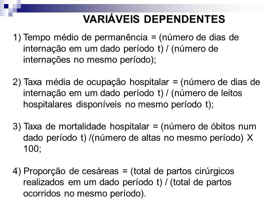 VARIÁVEIS DEPENDENTES 1)Tempo médio de permanência = (número de dias de internação em um dado período t) / (número de internações no mesmo período); 2