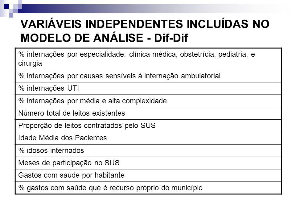 VARIÁVEIS INDEPENDENTES INCLUÍDAS NO MODELO DE ANÁLISE - Dif-Dif % internações por especialidade: clínica médica, obstetrícia, pediatria, e cirurgia %
