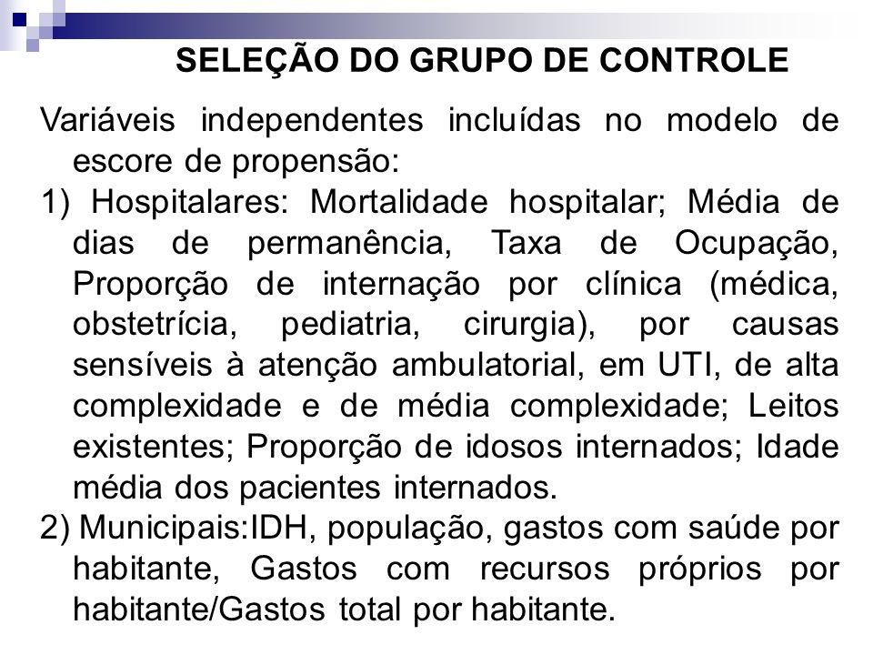 SELEÇÃO DO GRUPO DE CONTROLE Variáveis independentes incluídas no modelo de escore de propensão: 1) Hospitalares: Mortalidade hospitalar; Média de dia
