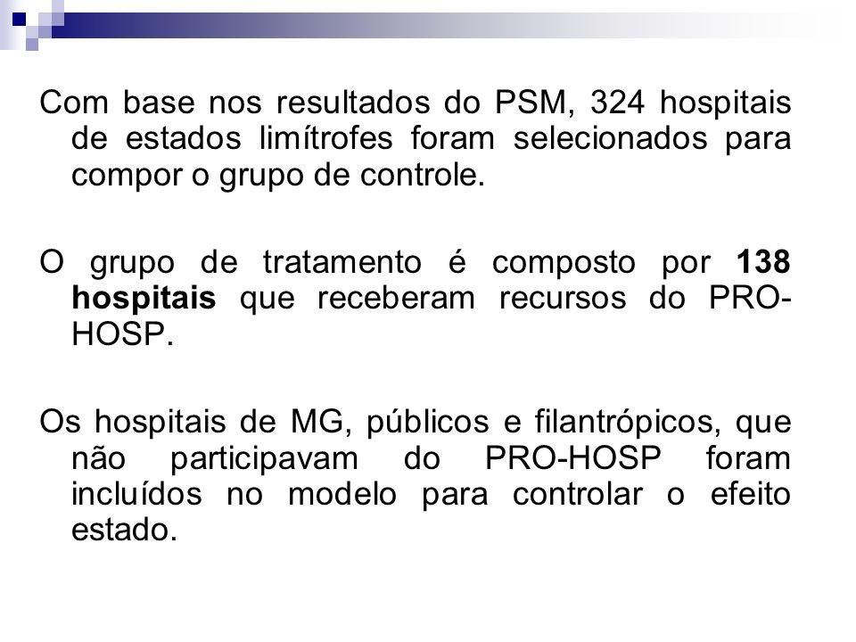 Com base nos resultados do PSM, 324 hospitais de estados limítrofes foram selecionados para compor o grupo de controle. O grupo de tratamento é compos