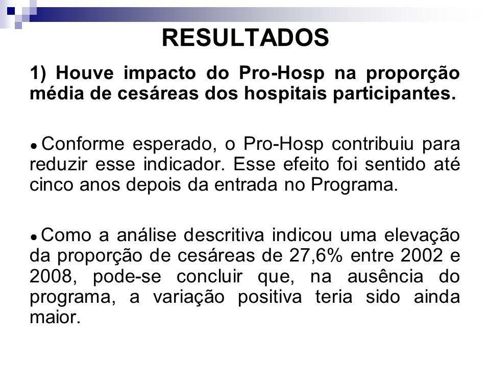 RESULTADOS 1) Houve impacto do Pro-Hosp na proporção média de cesáreas dos hospitais participantes. Conforme esperado, o Pro-Hosp contribuiu para redu