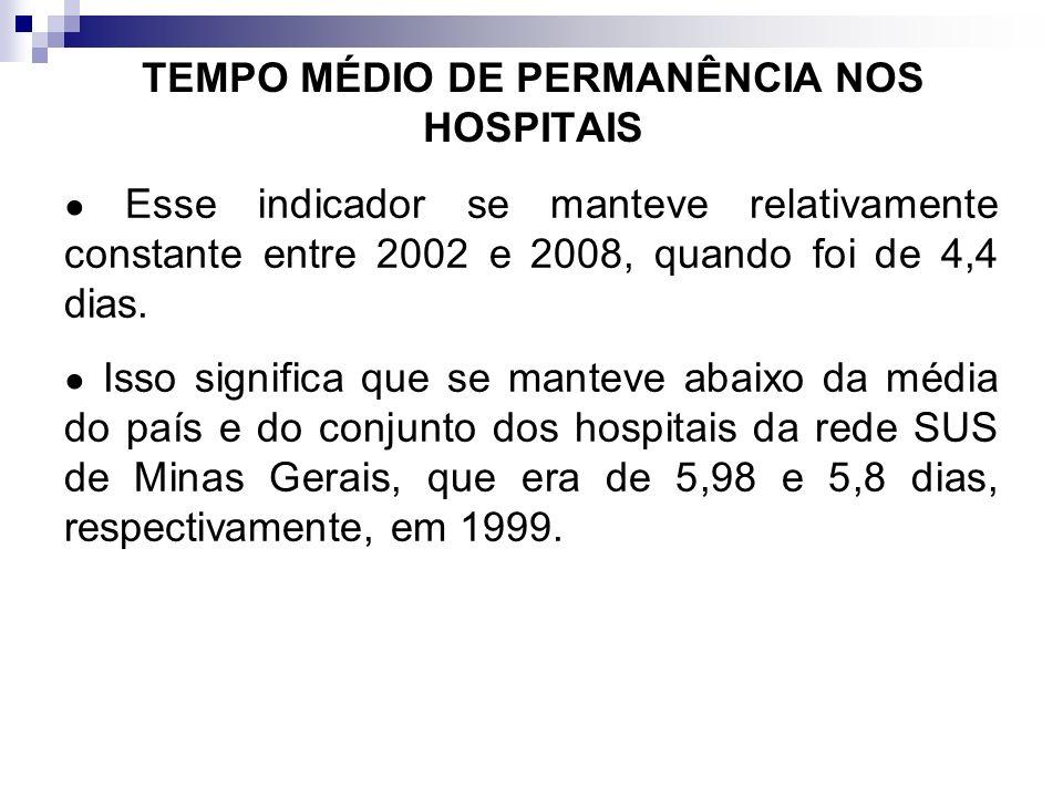 TEMPO MÉDIO DE PERMANÊNCIA NOS HOSPITAIS Esse indicador se manteve relativamente constante entre 2002 e 2008, quando foi de 4,4 dias. Isso significa q
