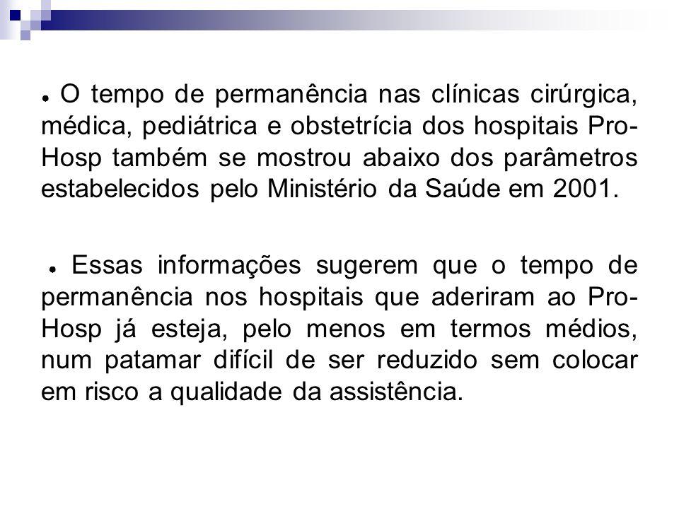 O tempo de permanência nas clínicas cirúrgica, médica, pediátrica e obstetrícia dos hospitais Pro- Hosp também se mostrou abaixo dos parâmetros estabe
