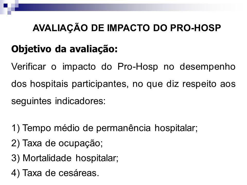 Objetivo da avaliação: Verificar o impacto do Pro-Hosp no desempenho dos hospitais participantes, no que diz respeito aos seguintes indicadores: 1) Te