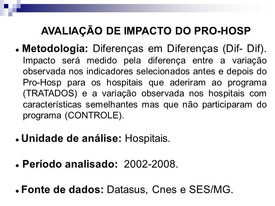 AVALIAÇÃO DE IMPACTO DO PRO-HOSP Metodologia: Diferenças em Diferenças (Dif- Dif). Impacto será medido pela diferença entre a variação observada nos i