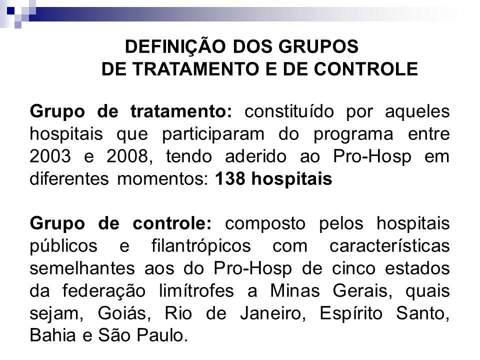 DEFINIÇÃO DOS GRUPOS DE TRATAMENTO E DE CONTROLE Grupo de tratamento: constituído por aqueles hospitais que participaram do programa entre 2003 e 2008