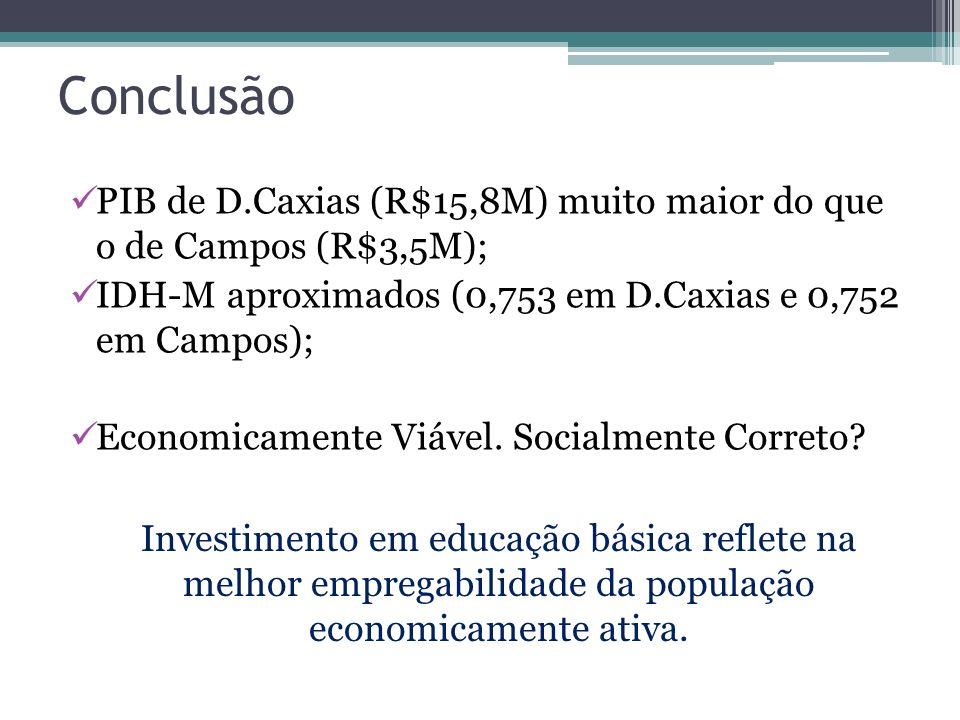 Conclusão PIB de D.Caxias (R$15,8M) muito maior do que o de Campos (R$3,5M); IDH-M aproximados (0,753 em D.Caxias e 0,752 em Campos); Economicamente V