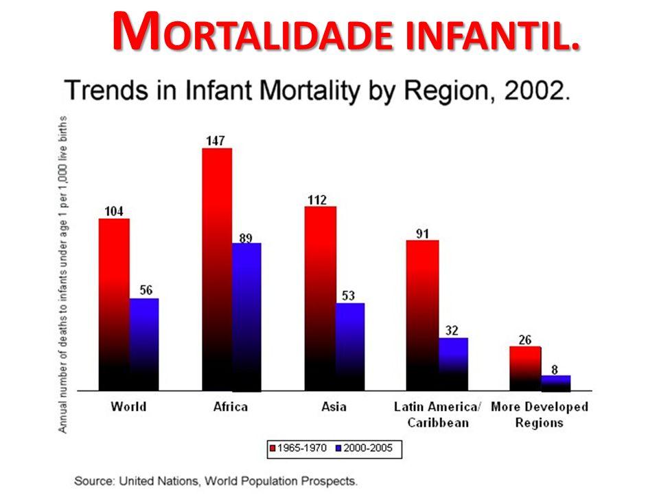 M ORTALIDADE INFANTIL.