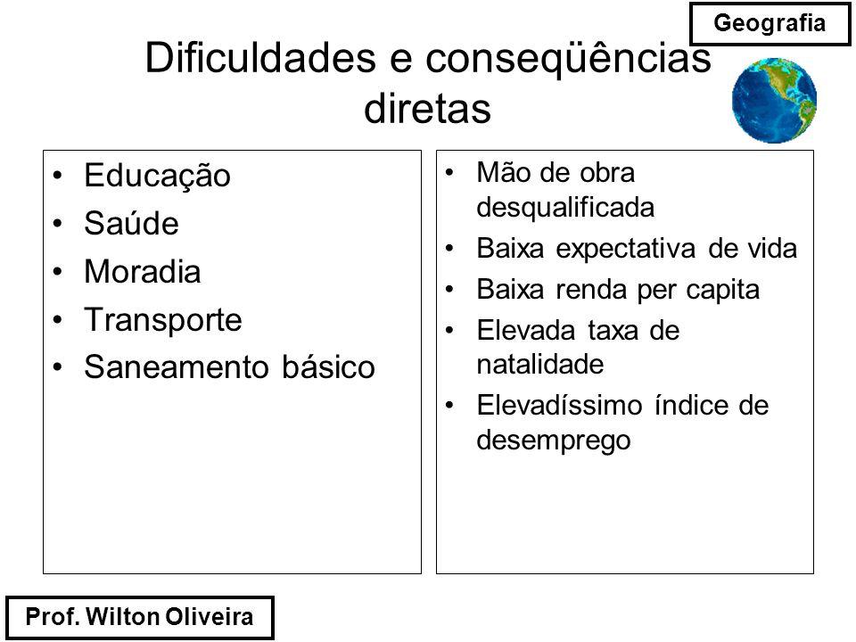 Prof. Wilton Oliveira Geografia Dificuldades e conseqüências diretas Educação Saúde Moradia Transporte Saneamento básico Mão de obra desqualificada Ba